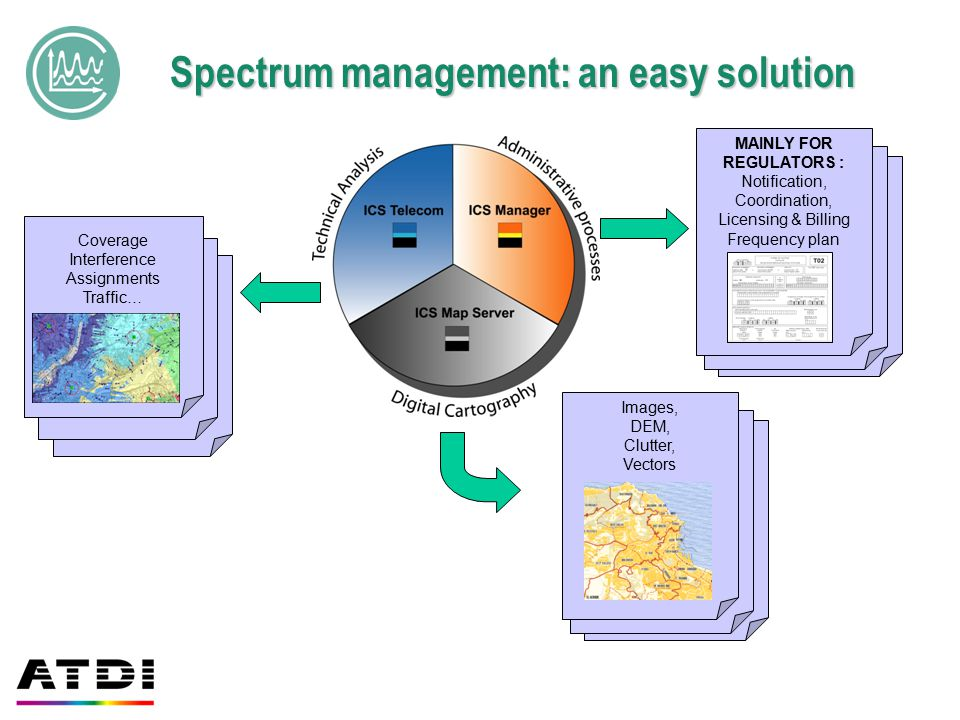 Spectrum management: an easy solution