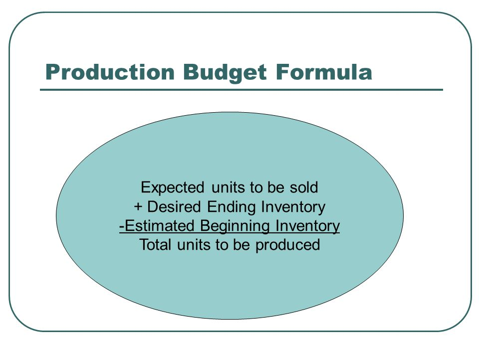 Production Budget Formula