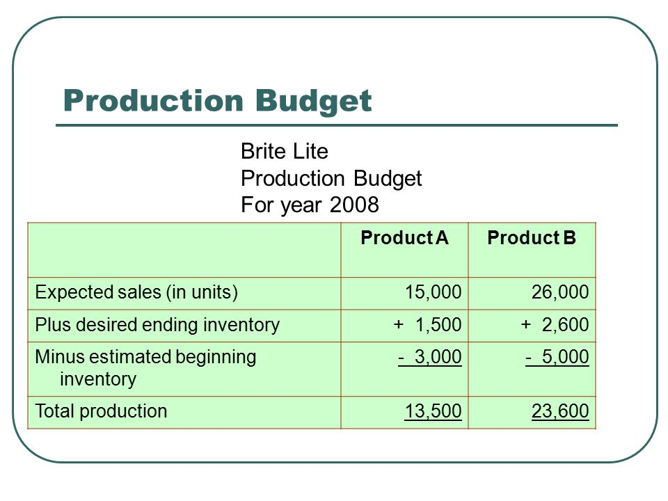 Production Budget Brite Lite Production Budget For year 2008 Product A