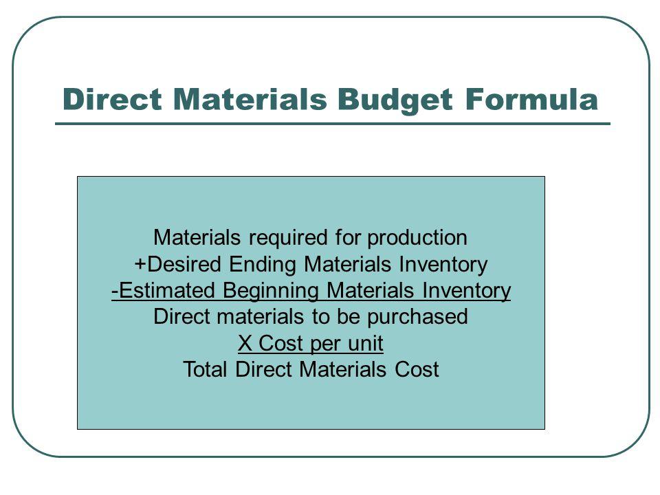 Direct Materials Budget Formula