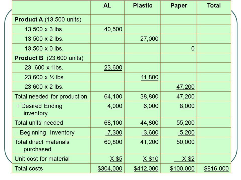 AL Plastic. Paper. Total. Product A (13,500 units) 13,500 x 3 lbs. 40,500. 13,500 x 2 lbs. 27,000.