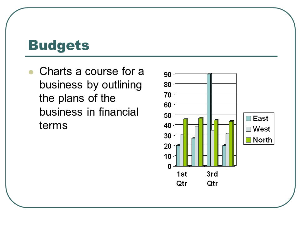 Budgets Charts a course for a business by outlining the plans of the business in financial terms