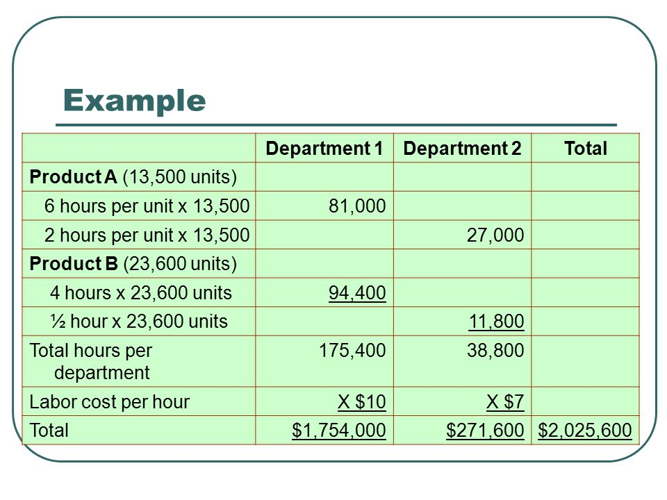 Example Department 1 Department 2 Total Product A (13,500 units)