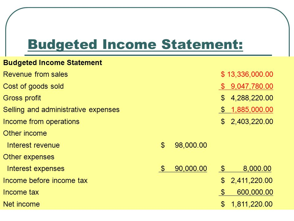 Budgeted Income Statement: