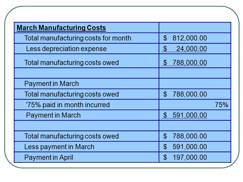 March Manufacturing Costs