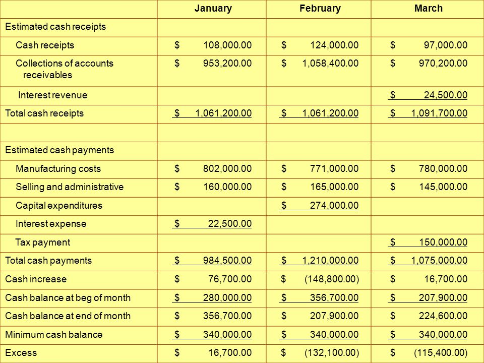 Cash Budget January February March Estimated cash receipts