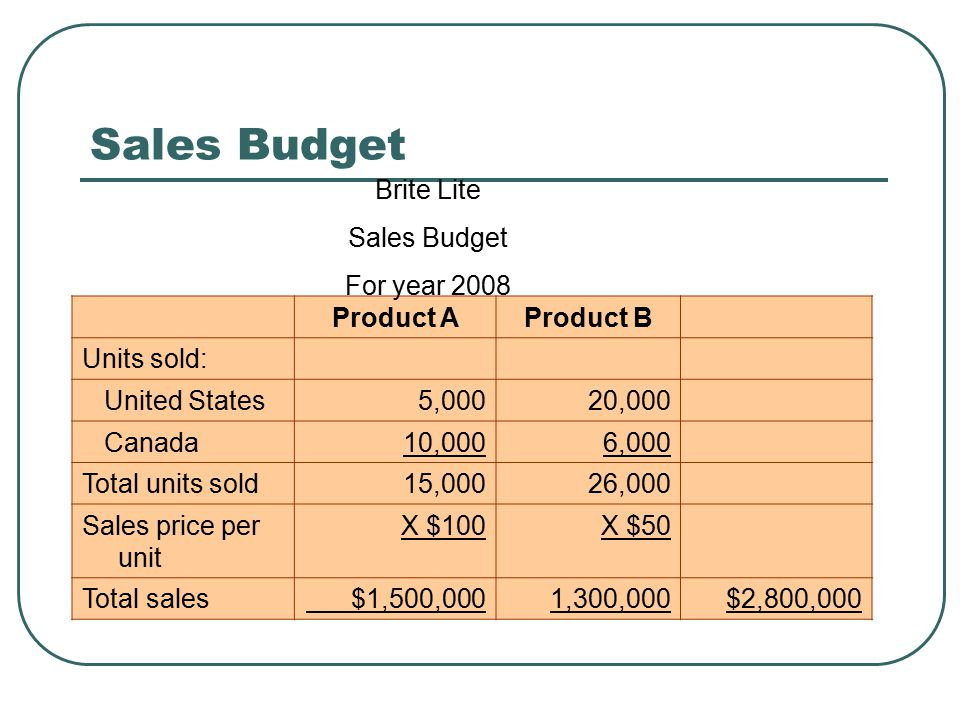 Sales Budget Brite Lite Sales Budget For year 2008 Product A Product B