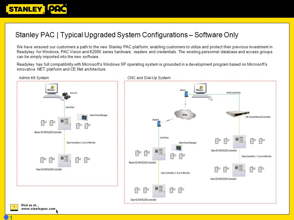 Stanley PAC | Typical Upgraded System Configurations – Software Only