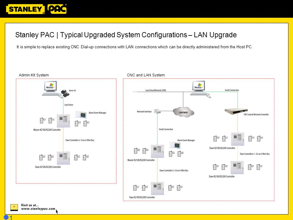 Stanley PAC | Typical Upgraded System Configurations – LAN Upgrade