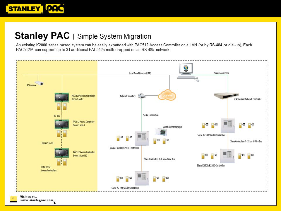 Stanley PAC | Simple System Migration