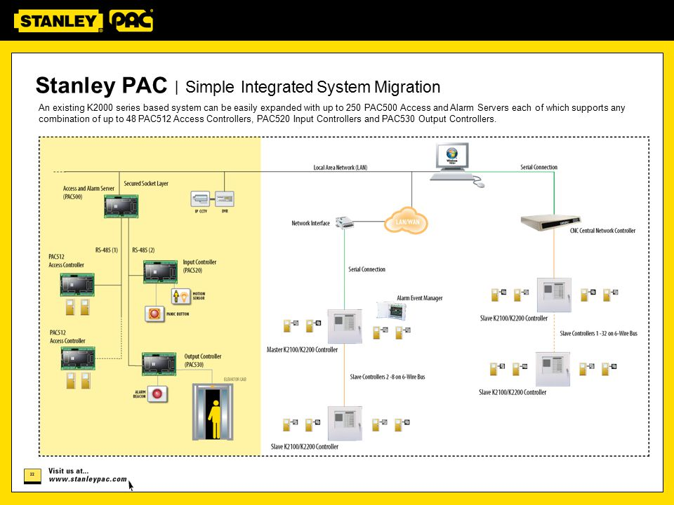 Stanley PAC | Simple Integrated System Migration
