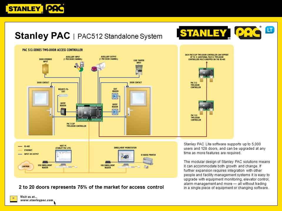Stanley PAC | PAC512 Standalone System