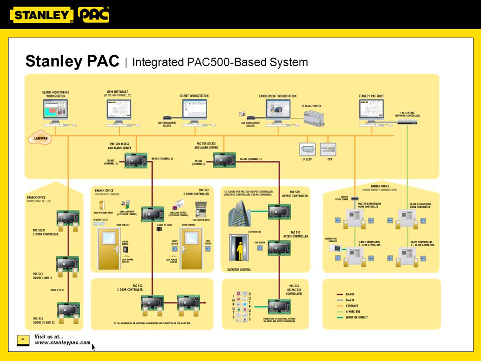 Stanley PAC | Integrated PAC500-Based System