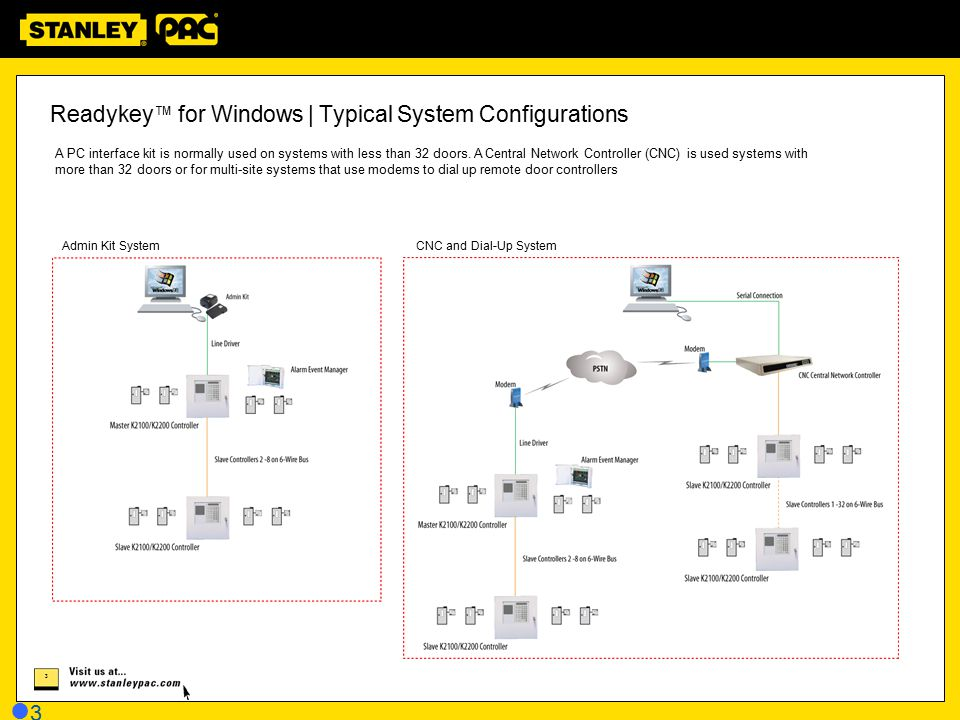 Readykey™ for Windows | Typical System Configurations