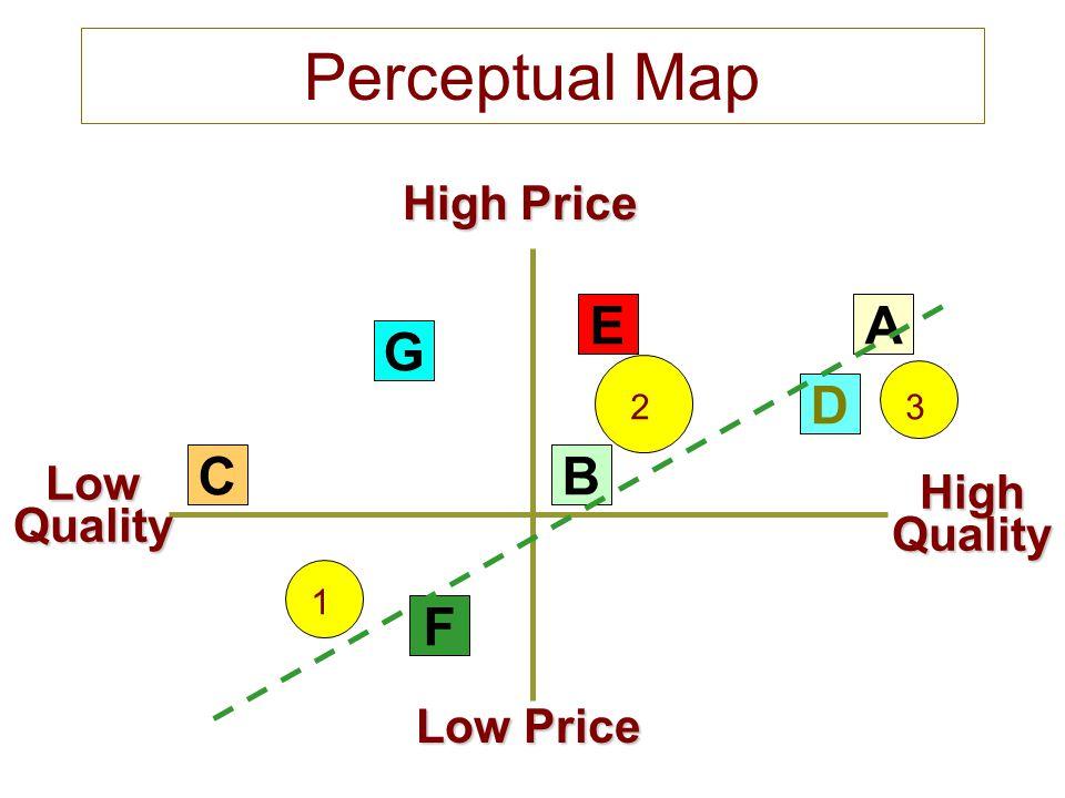 Perceptual Map E A G D C B F High Price Low High Quality Quality