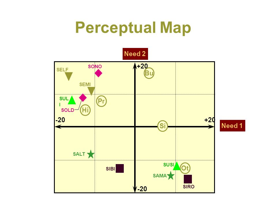 Perceptual Map Need 2 +20 -20 Pr Hi Bu Si Ot Need 1 SONO SELF SEMI