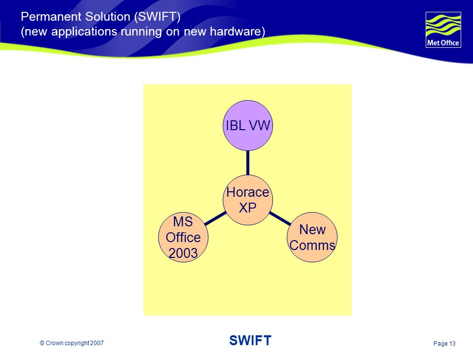 Permanent Solution (SWIFT) (new applications running on new hardware)
