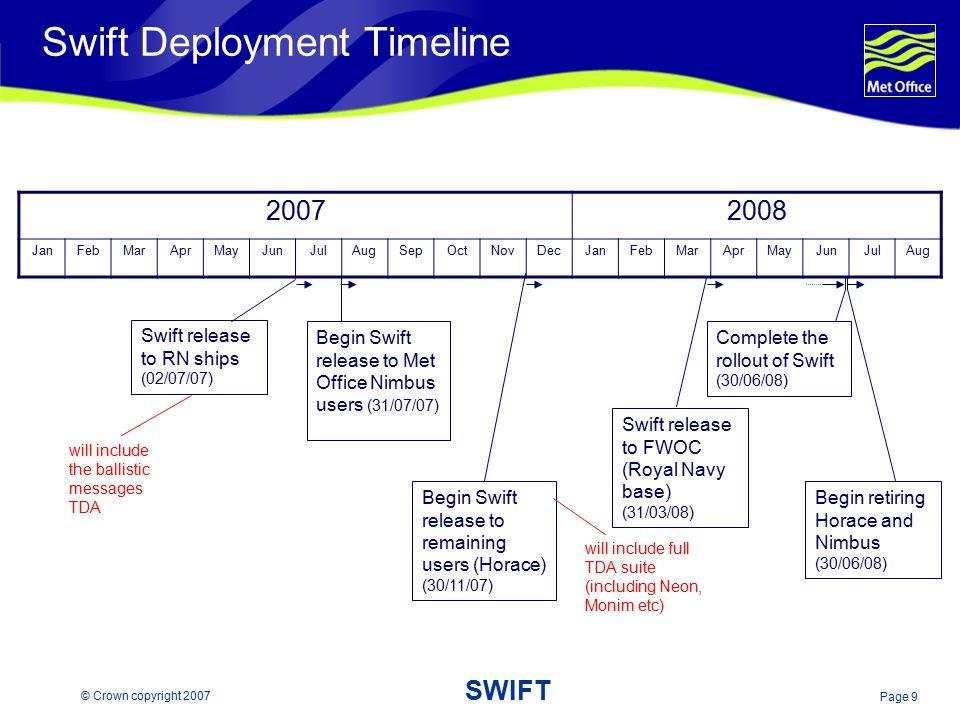 Swift Deployment Timeline