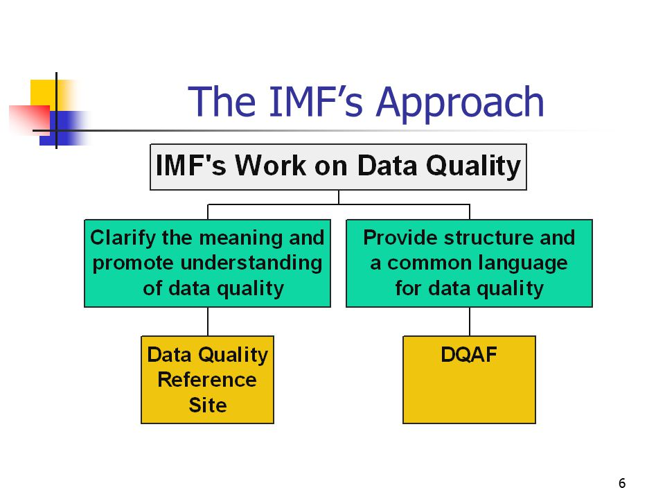 The IMF's Approach