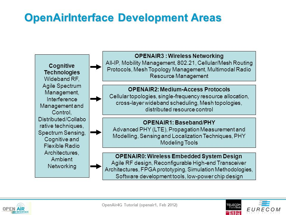 OpenAirInterface Development Areas