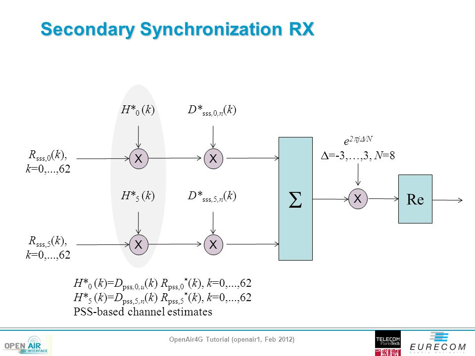 Secondary Synchronization RX