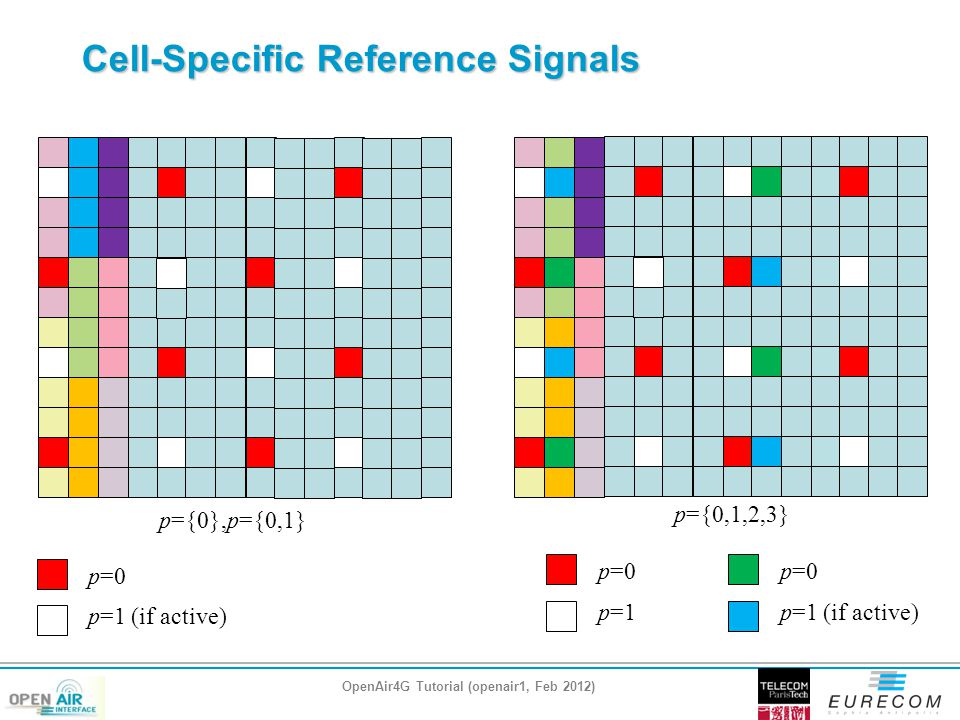 Cell-Specific Reference Signals