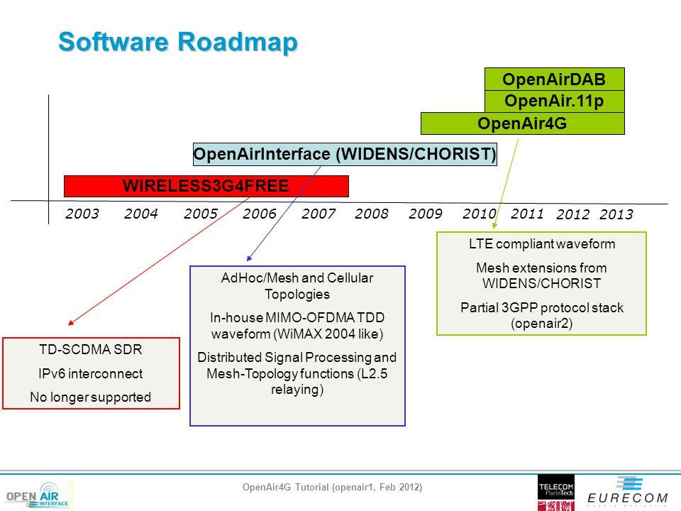 Software Roadmap OpenAirDAB OpenAir.11p OpenAir4G