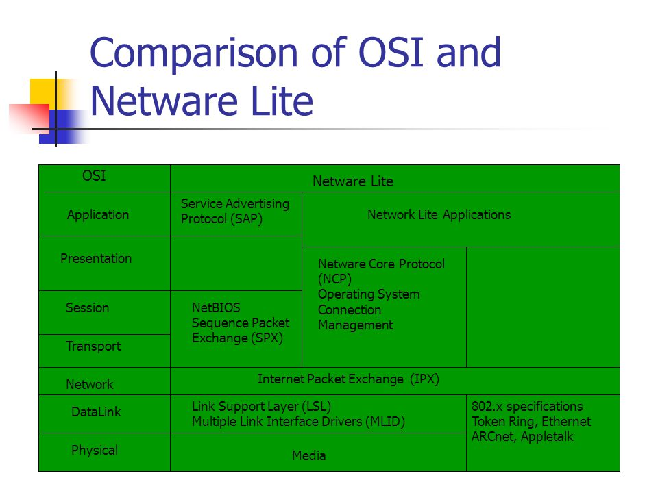 Comparison of OSI and Netware Lite