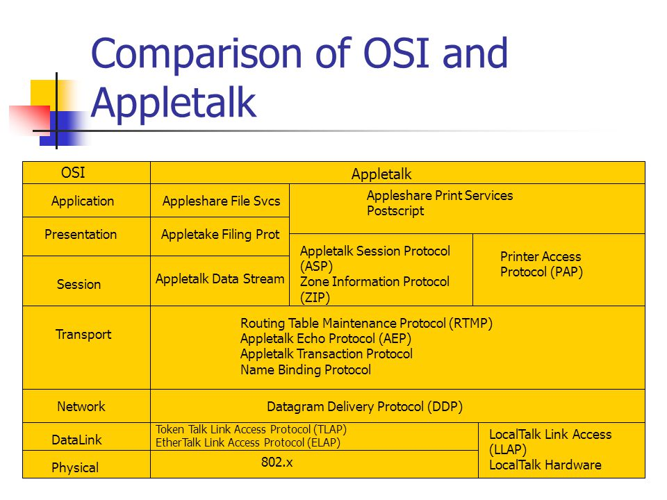 Comparison of OSI and Appletalk