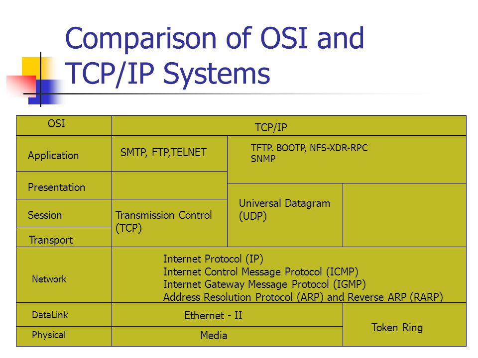 Comparison of OSI and TCP/IP Systems
