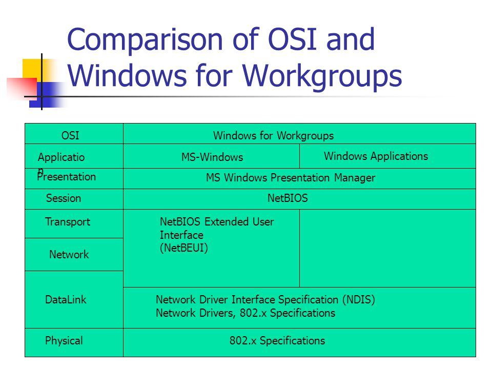 Comparison of OSI and Windows for Workgroups