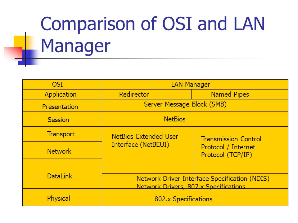 Comparison of OSI and LAN Manager