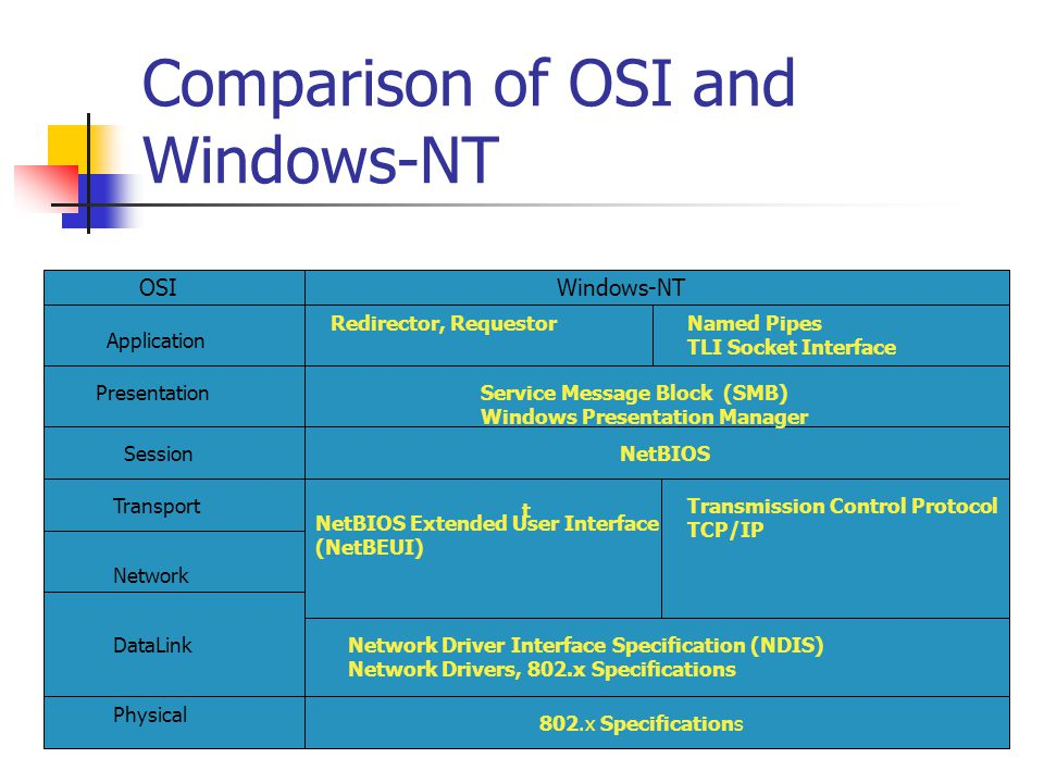 Comparison of OSI and Windows-NT