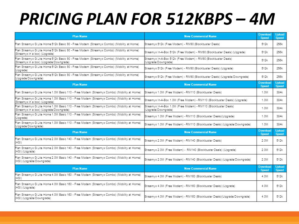 Pricing plan for 512kbps – 4M
