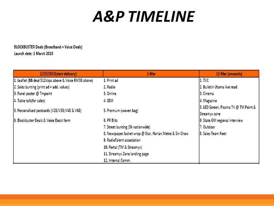 A&P Timeline