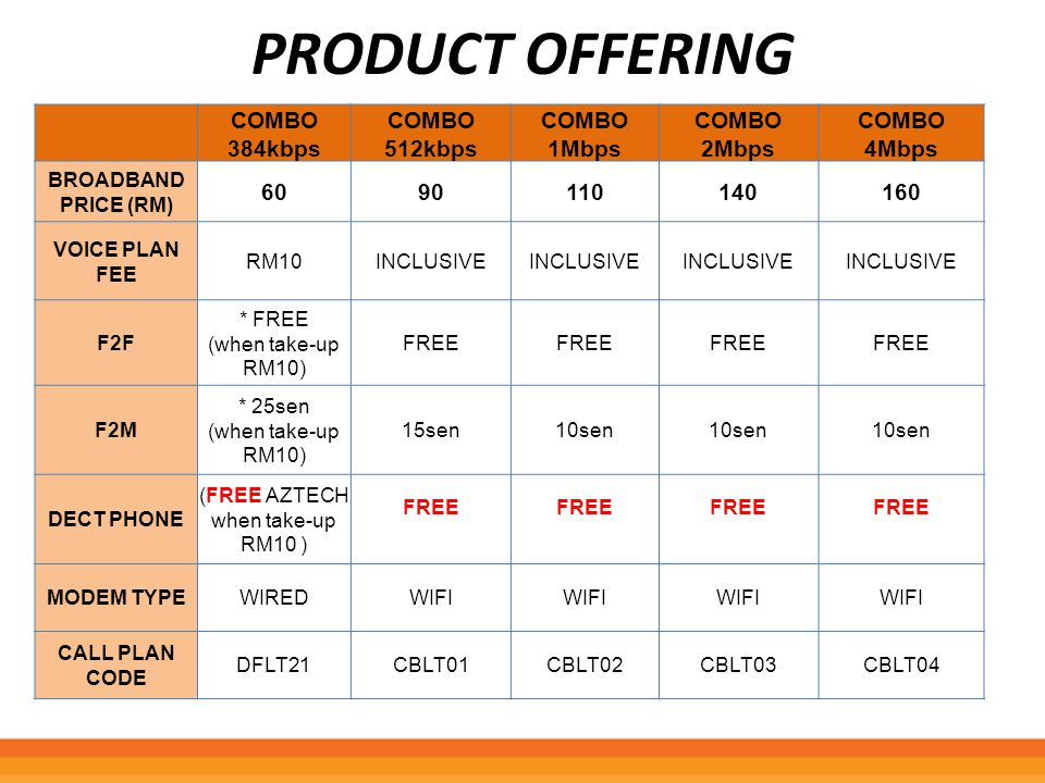 Product Offering COMBO 384kbps COMBO 512kbps COMBO 1Mbps COMBO 2Mbps