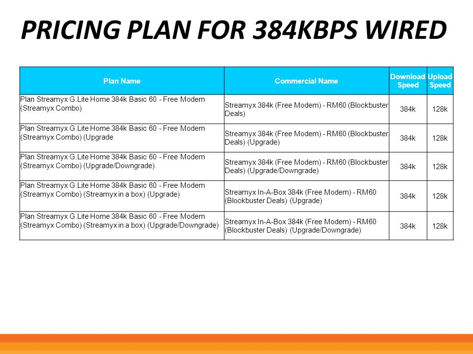 Pricing plan for 384kbps wired