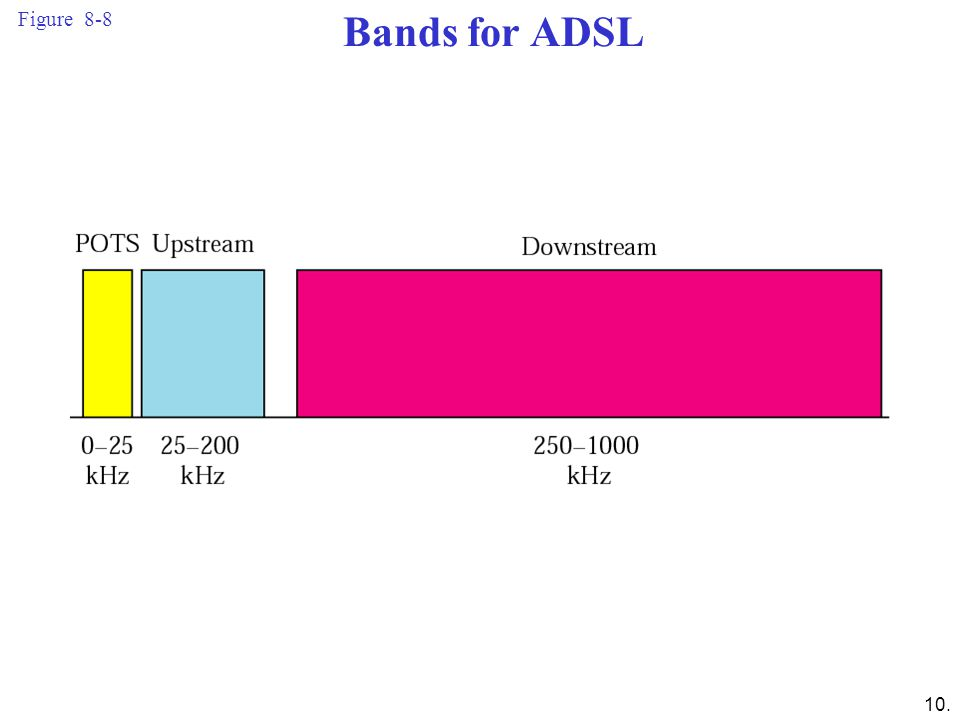 Figure 8-8 Bands for ADSL.