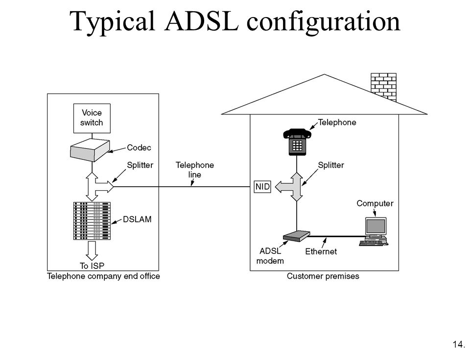 Typical ADSL configuration
