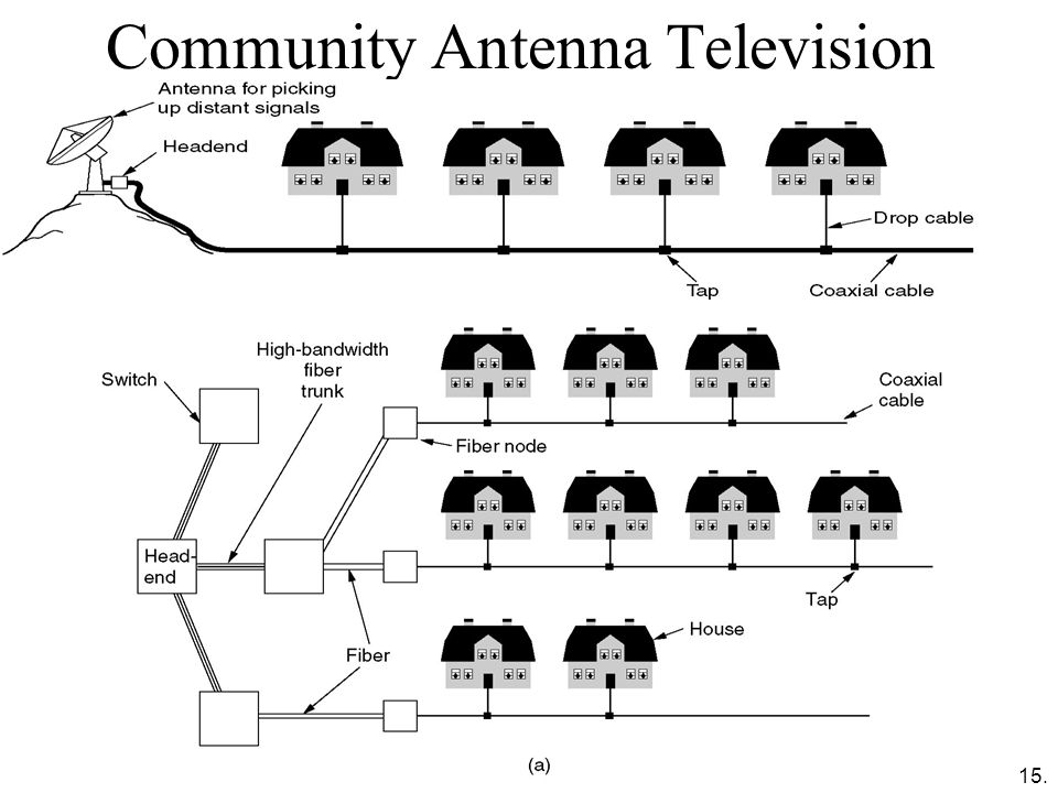 Community Antenna Television