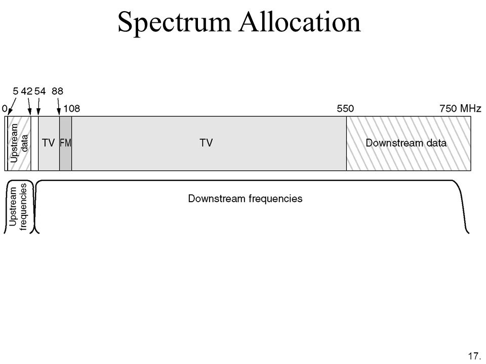 Spectrum Allocation