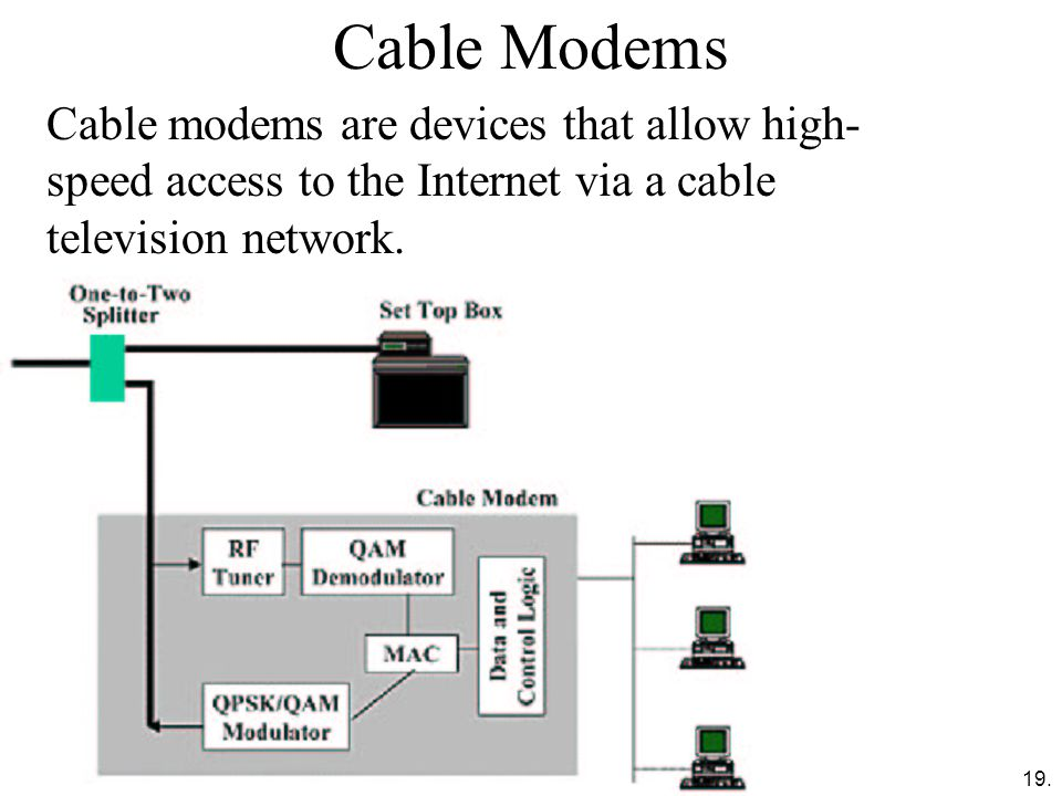 Cable Modems Cable modems are devices that allow high-speed access to the Internet via a cable television network.