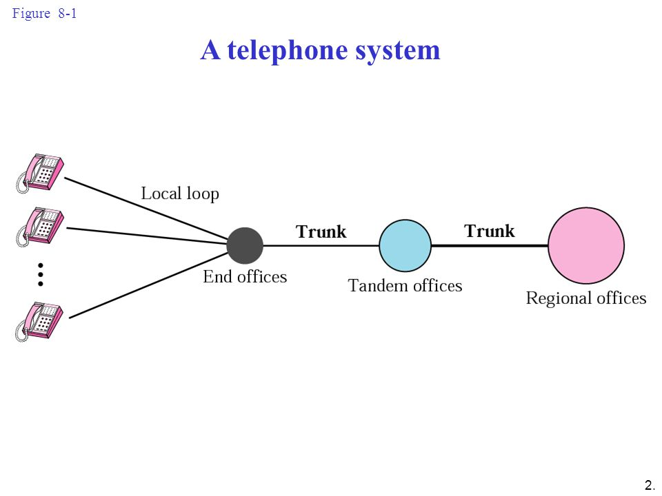 A telephone system Figure 8-1
