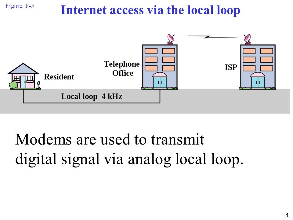 Internet access via the local loop