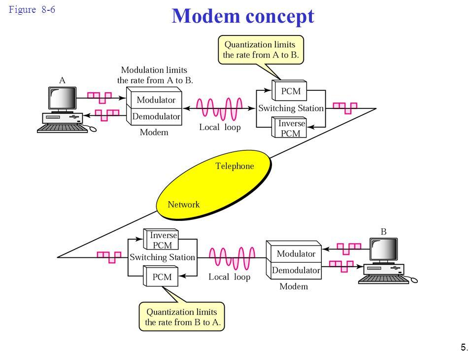 Figure 8-6 Modem concept.