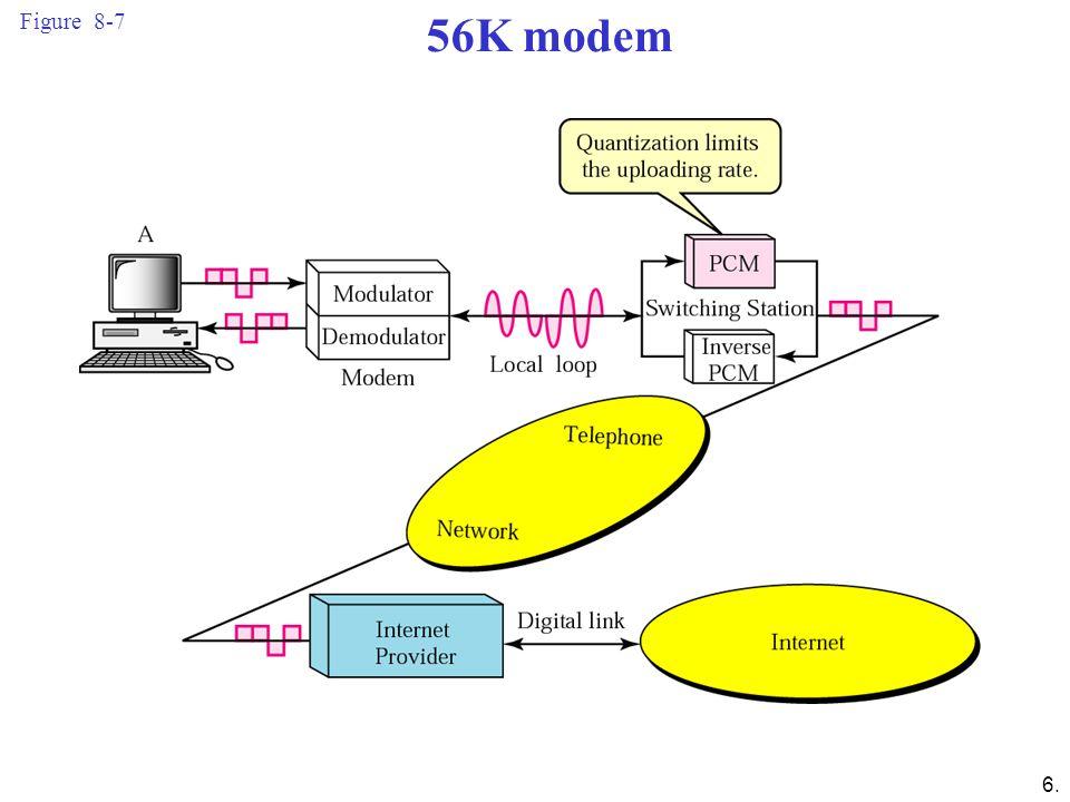 Figure 8-7 56K modem.