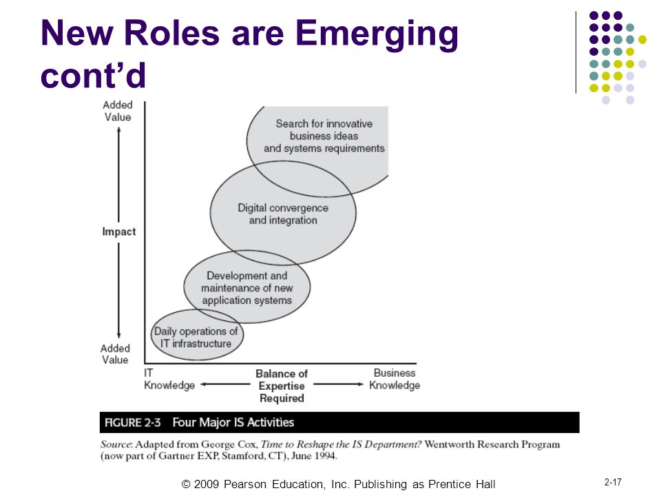 New Roles are Emerging cont'd