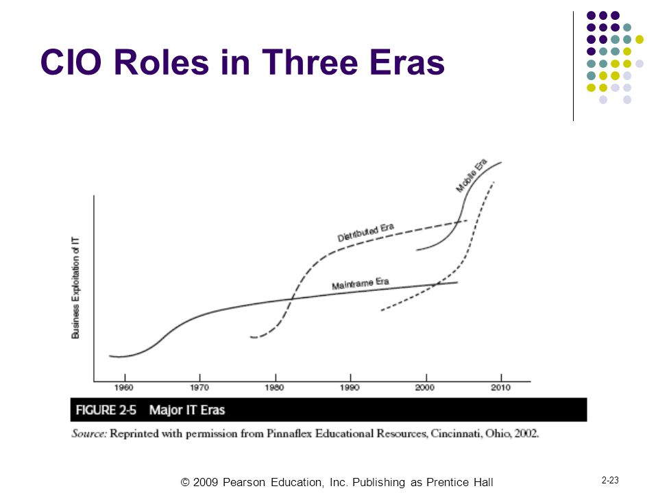 CIO Roles in Three Eras Jeanne Ross (MIT) and David Feeny (Oxford)