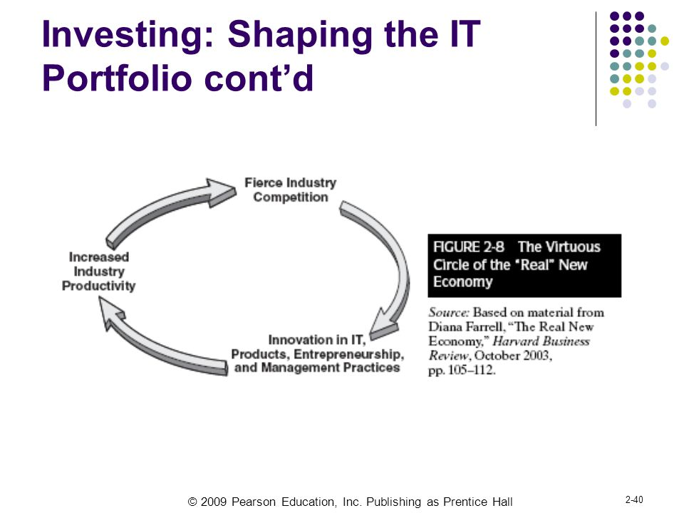 Investing: Shaping the IT Portfolio cont'd