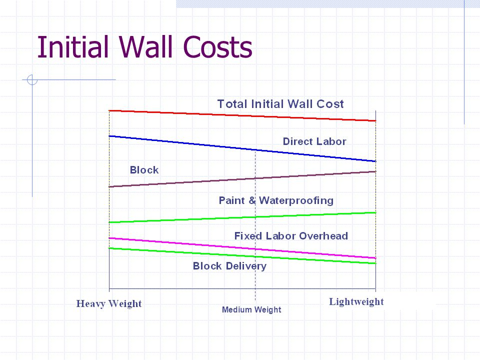 Initial Wall Costs Lightweight